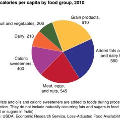 Healthy Plate Diagram Goldline Aqua Rite Wiring 9 Charts That Show The Standard American Diet