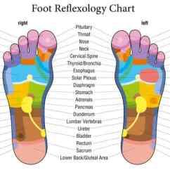 Pressure Points Diagram Massage Schneider Contactor Wiring Reflexology Benefits Anxiety, Ms, Headache & Sinusitis - Dr. Axe