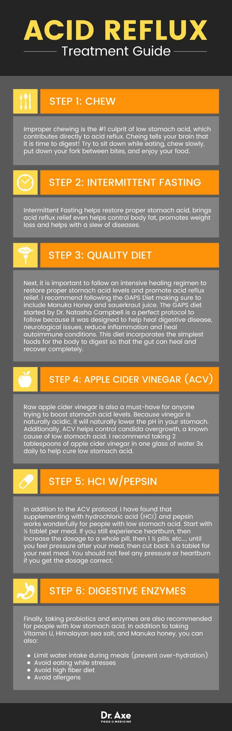 Acid Reflux Symptoms Diet  Natural Treatment  Dr Axe