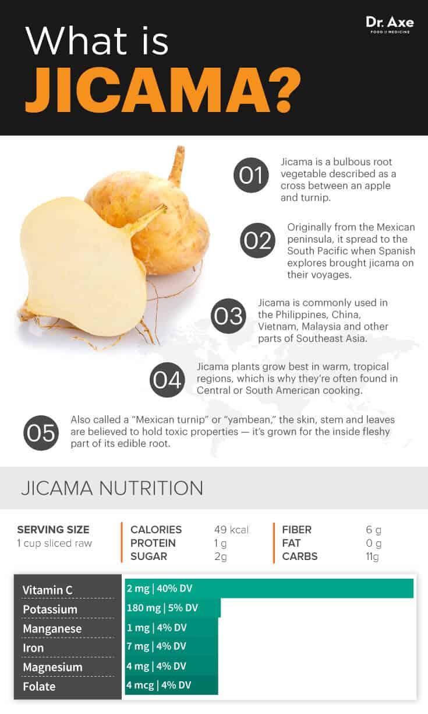 Jicama nutrition - Dr. Axe