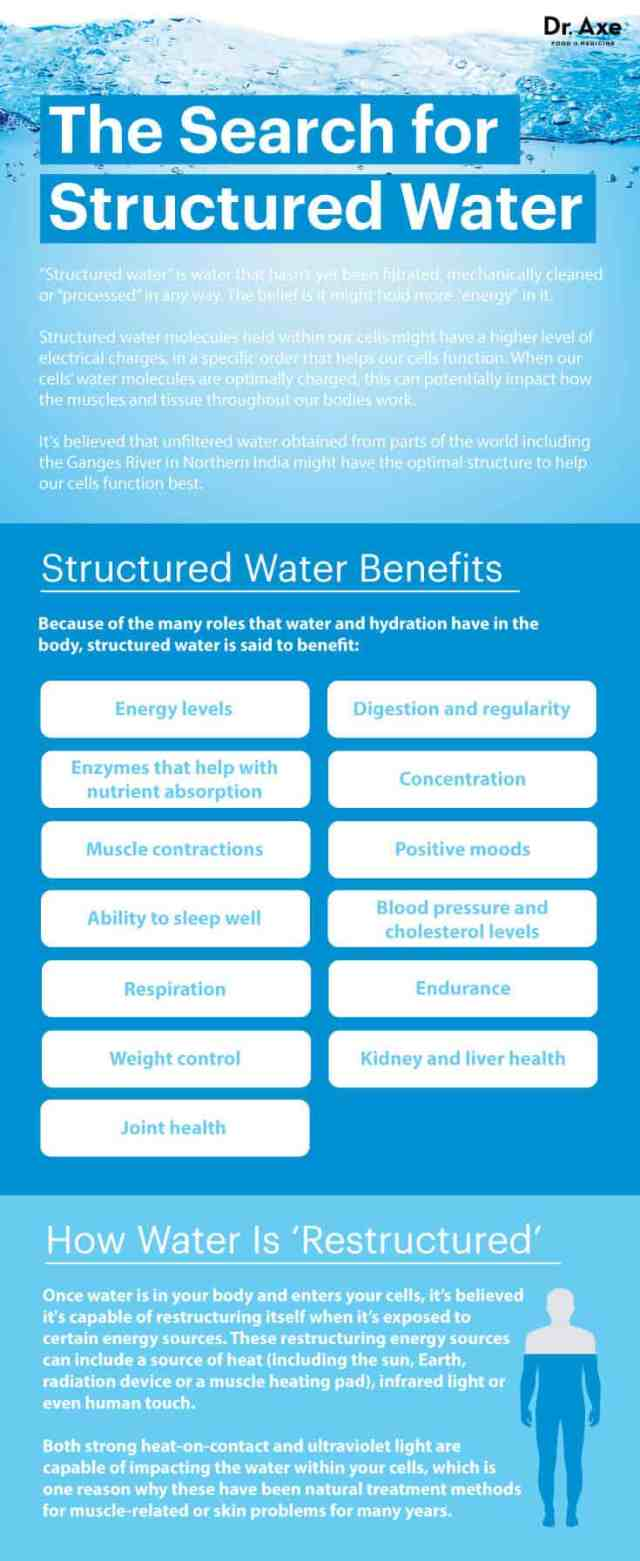 What is structured water?