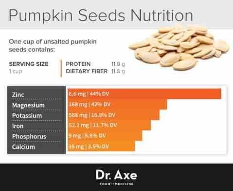 Image result for pumpkin seed nutrition