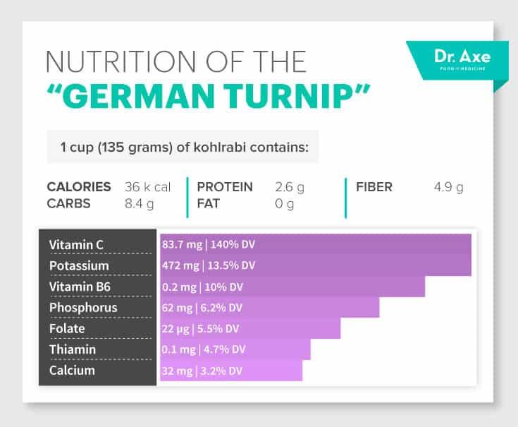 Kohlrabi nutrition - Dr. Axe