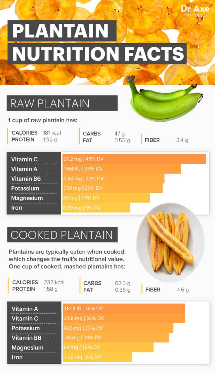 Plantains nutrition - Dr. Axe