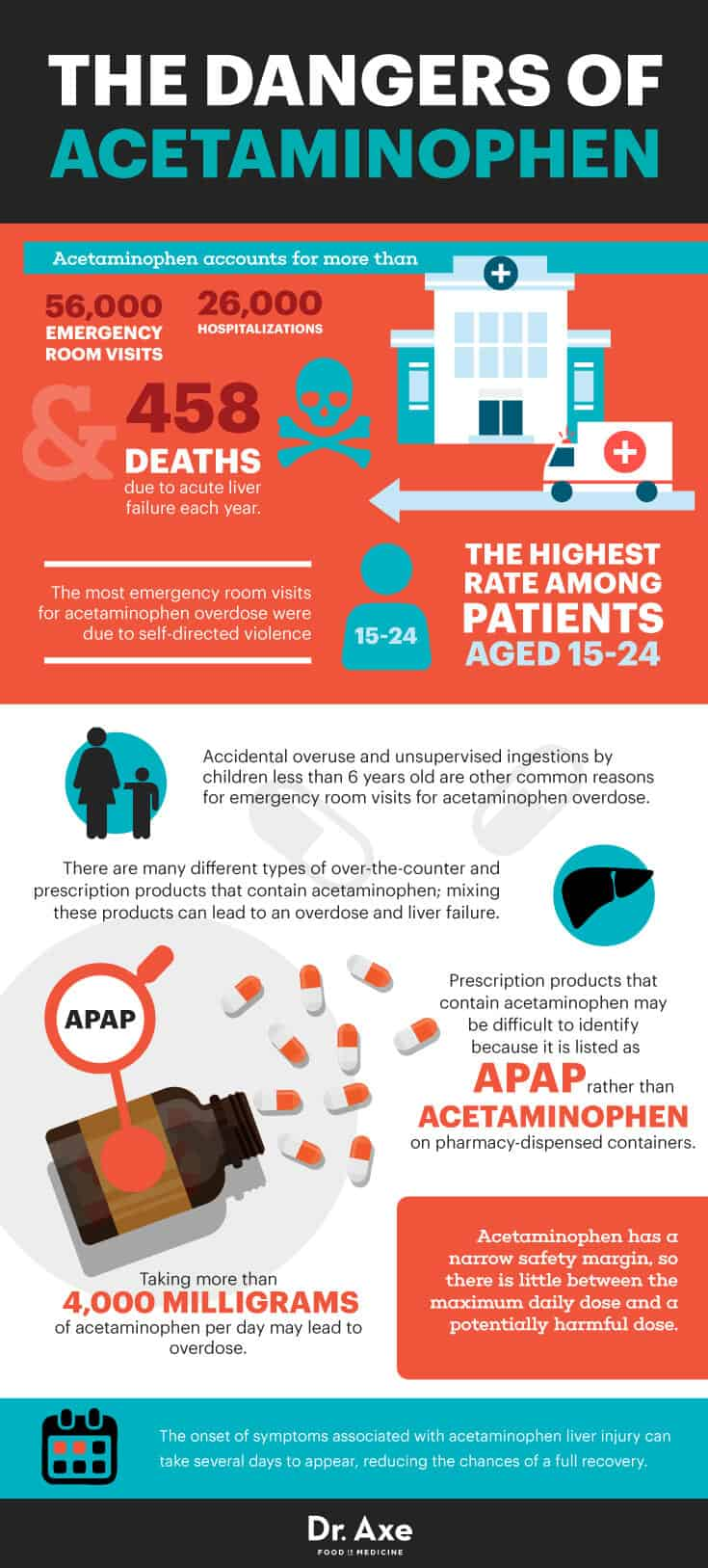 Avoid Acetaminophen Overdose Use These 5 Natural ...