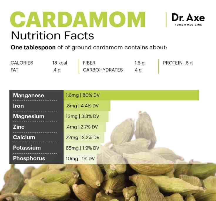 Cardamom nutrition - Dr. Axe