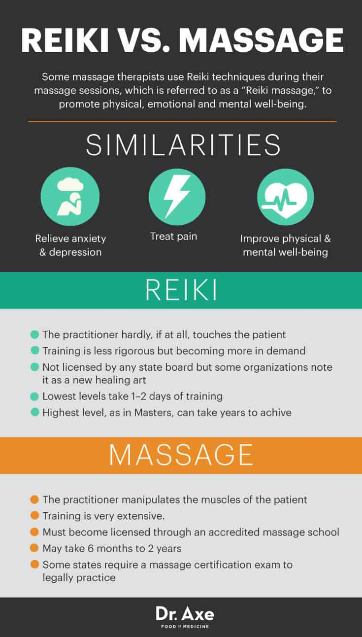 Reiki vs. massage - Dr. Axe