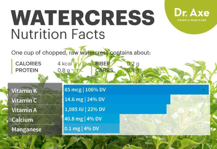 Watercress nutrition - Dr. Axe