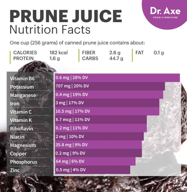 Prune juice nutrition - Dr. Axe
