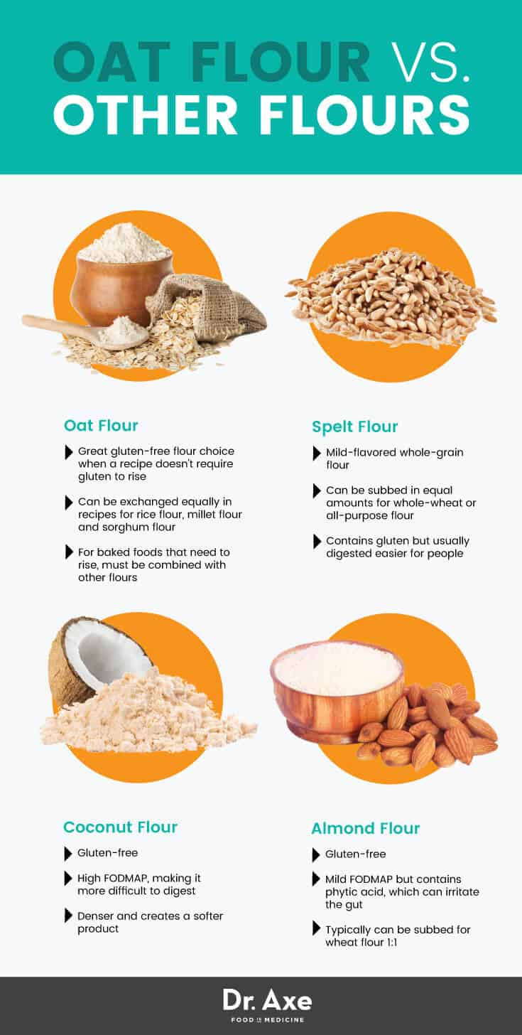 spelt flour substitute coconut flour