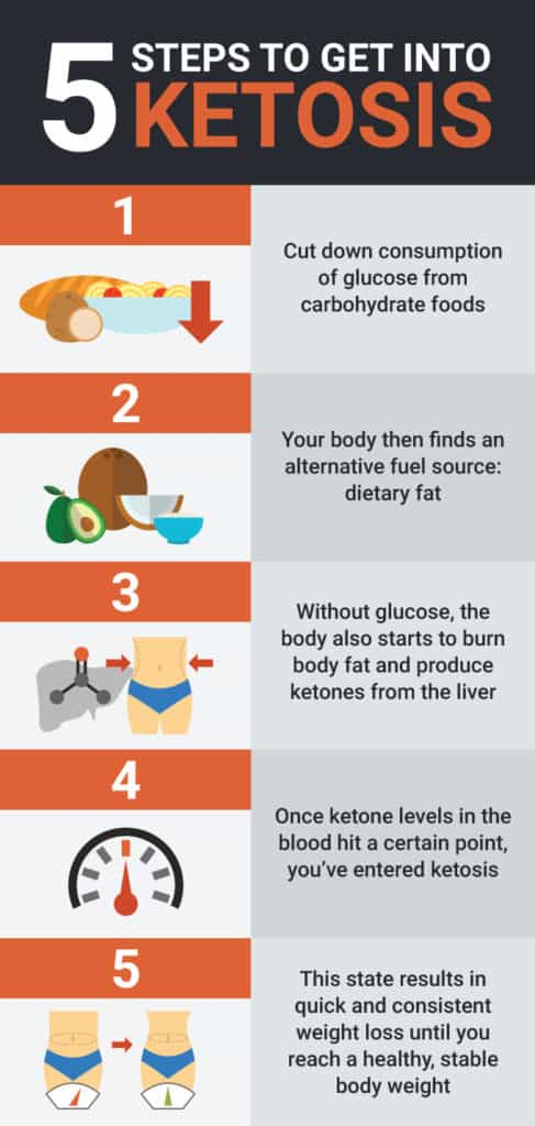 How to get into ketosis - Dr. Axe
