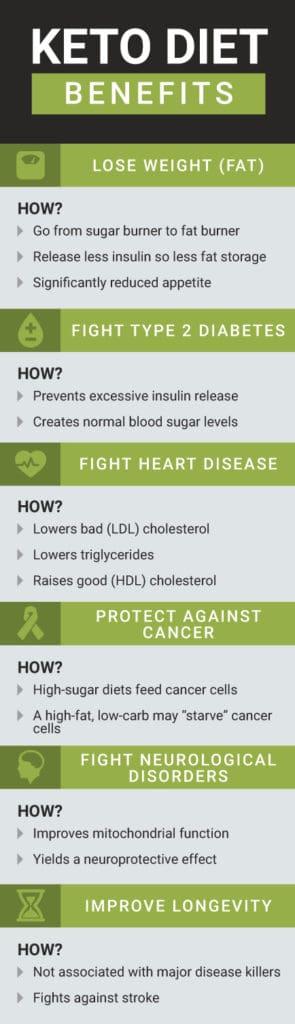 Keto diet benefits - Dr. Axe