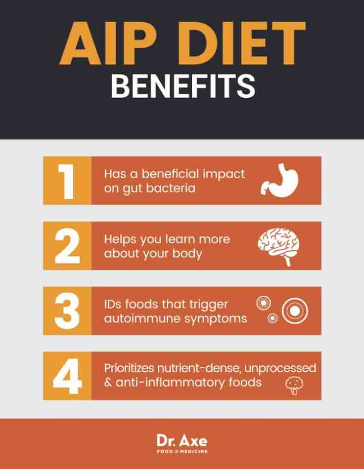AIP diet benefits - Dr. Axe