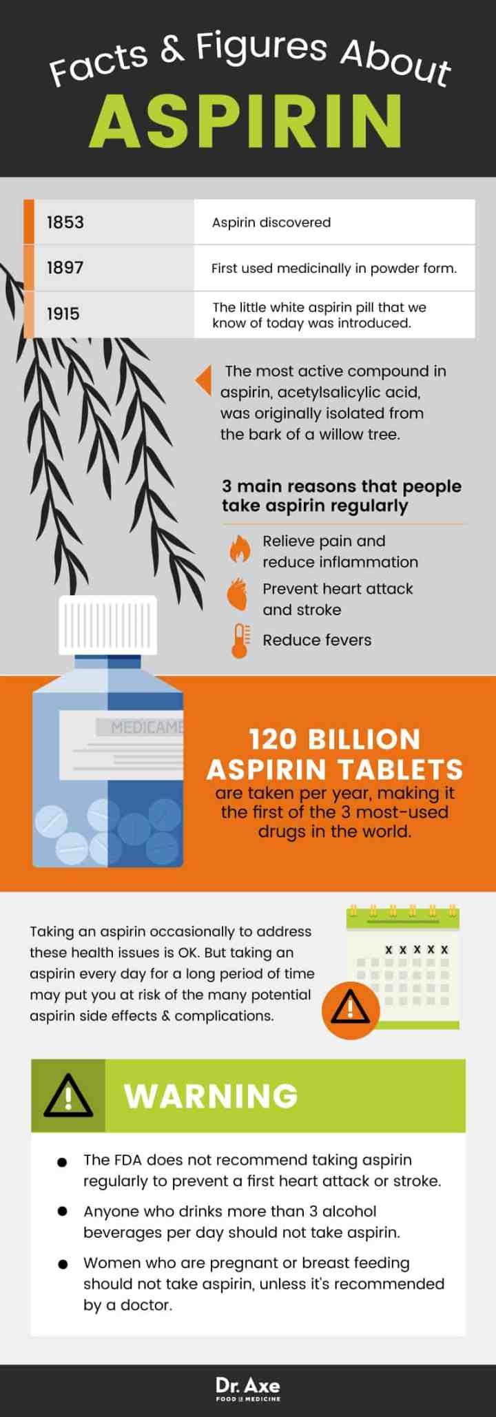 Aspirin side effects: aspirin facts - Dr. Axe