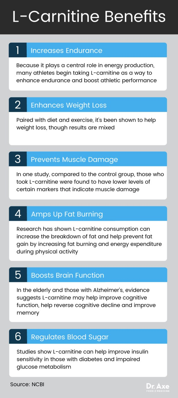 L-Carnitine benefits - Dr. Axe