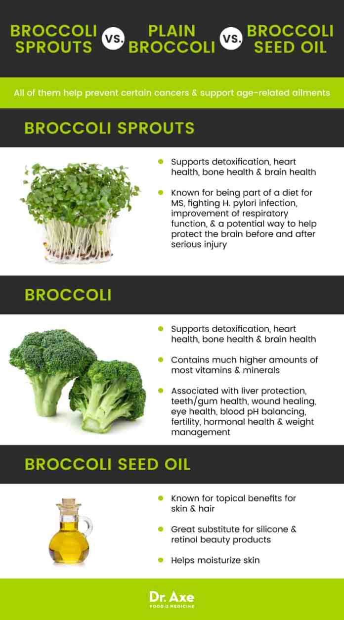 Broccoli sprouts vs. broccoli vs. broccoli seed oil - Dr. Axe