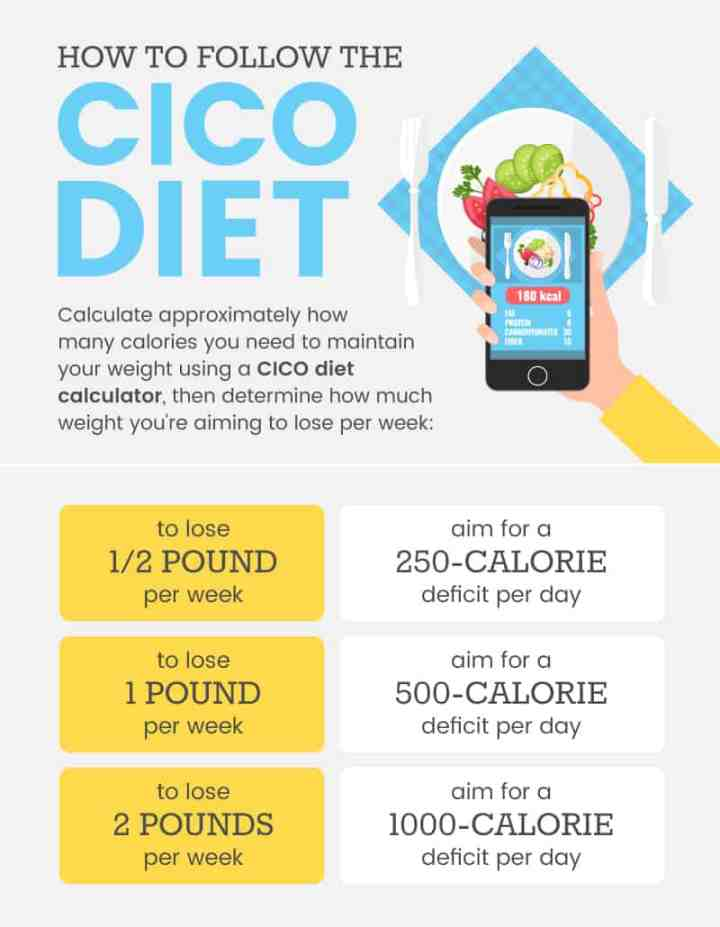 CICO diet plan - Dr. Axe