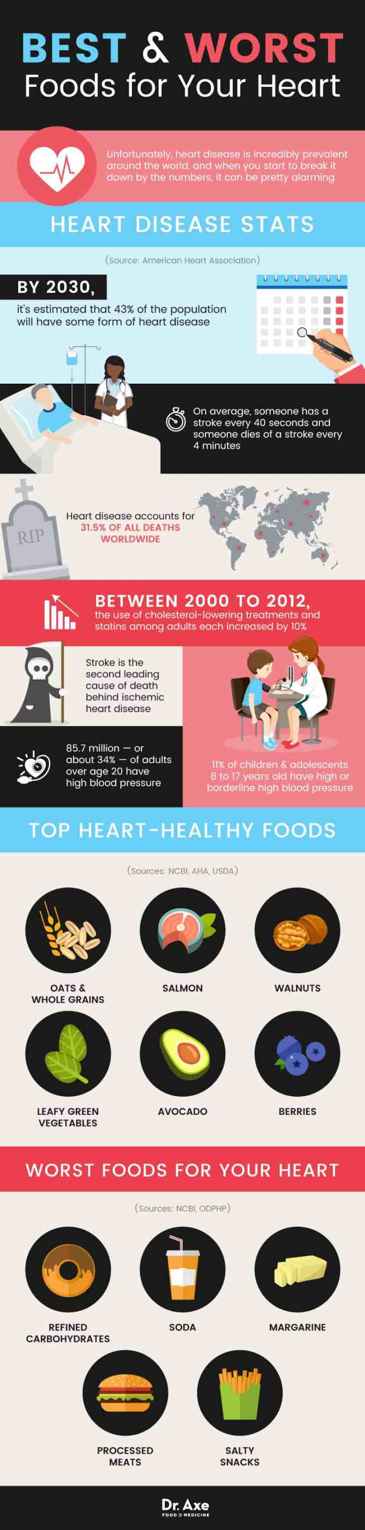 Heart-healthy foods - Dr. Axe