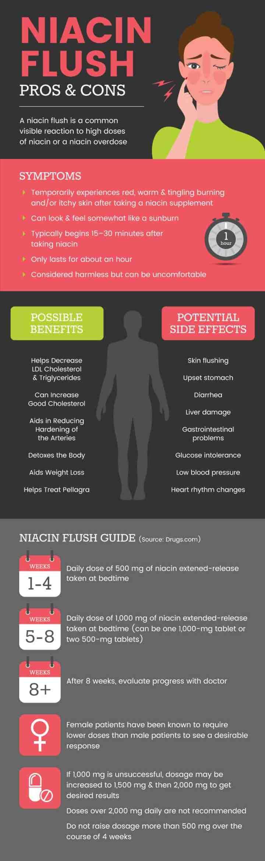 Niacin flush - Dr. Axe