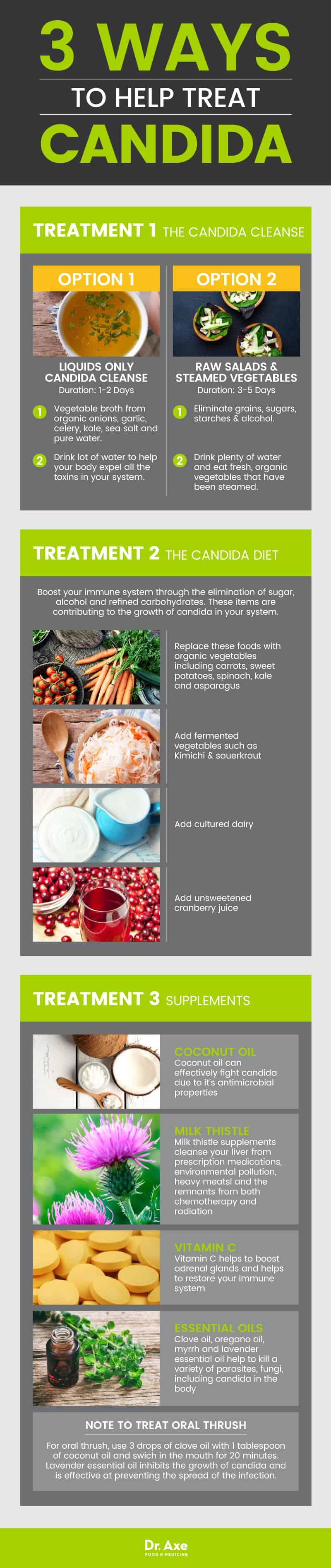 3 Möglichkeiten zur Behandlung von Candida-Symptomen - Dr. Ax