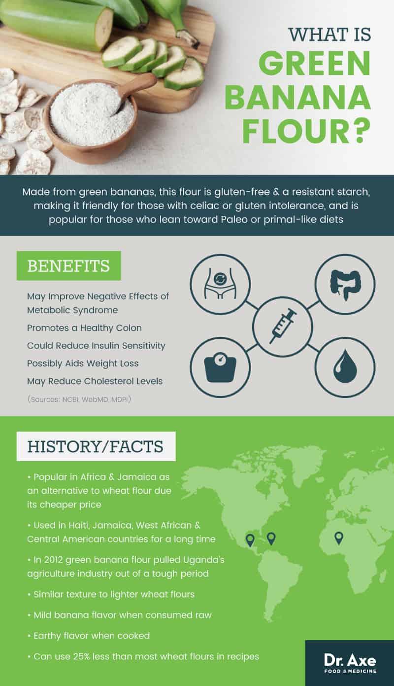 Green banana flour - Dr. Axe