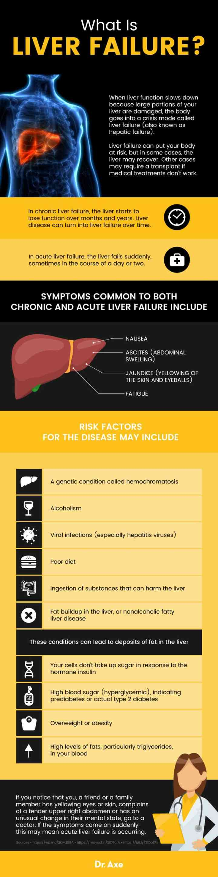 What is liver failure? - Dr. Axe