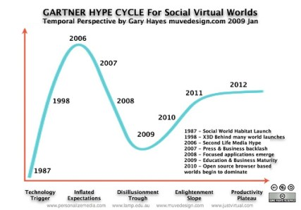hype cycle of social vw
