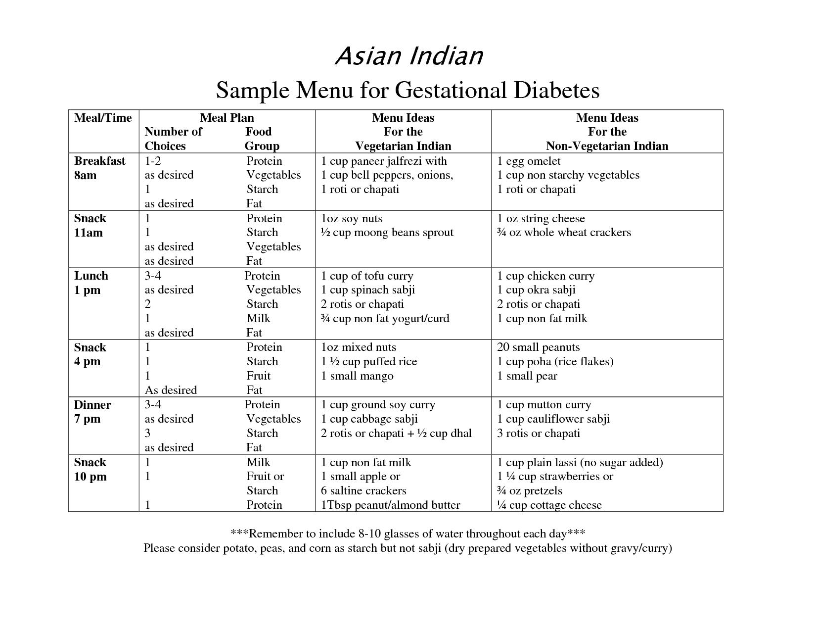 Ayurveda And Diabetes During Pregnancy Gestational