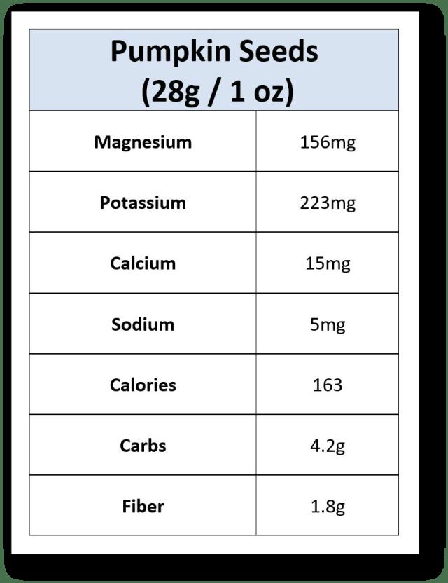 Pumpkin Seeds Nutrients
