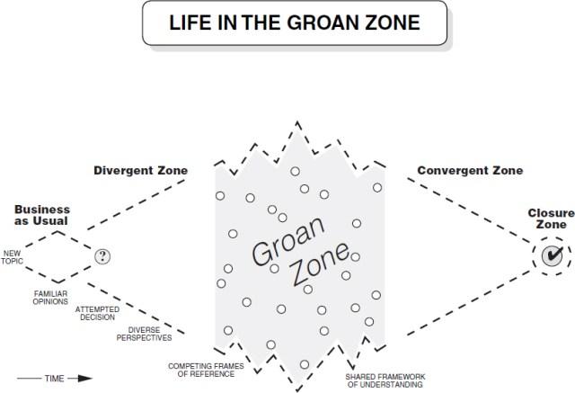 groan-zone