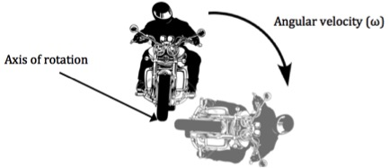 Falling Motorcyclist - Motorcycle Accident Reconstruction Expert Witness | Dr John Lloyd