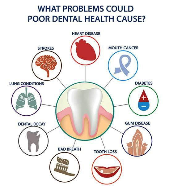 poor dental health through oral microbiome leads to systemic diseases