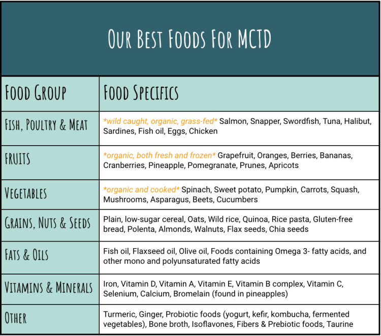 Best Foods For Mixed Connective Tissue Disease