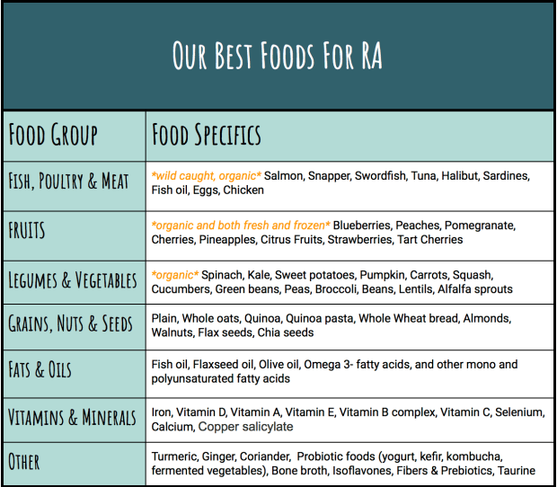 Best foods for RA, organized by food group