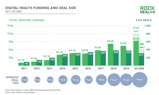 From RockHealth, a chart showing  Digital Health deals: number of deals funding in dollars 2011-Q3 2020