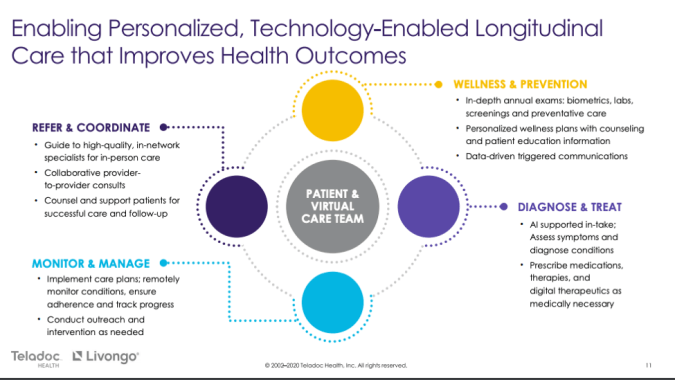 An illustration from the Teladoc/Livongo merger S-1 filing showing a patient and care-centered approach to digital chronic disease management.