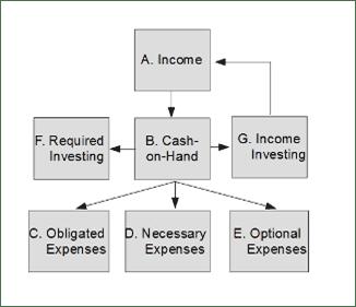 structure of the cash flow diagram