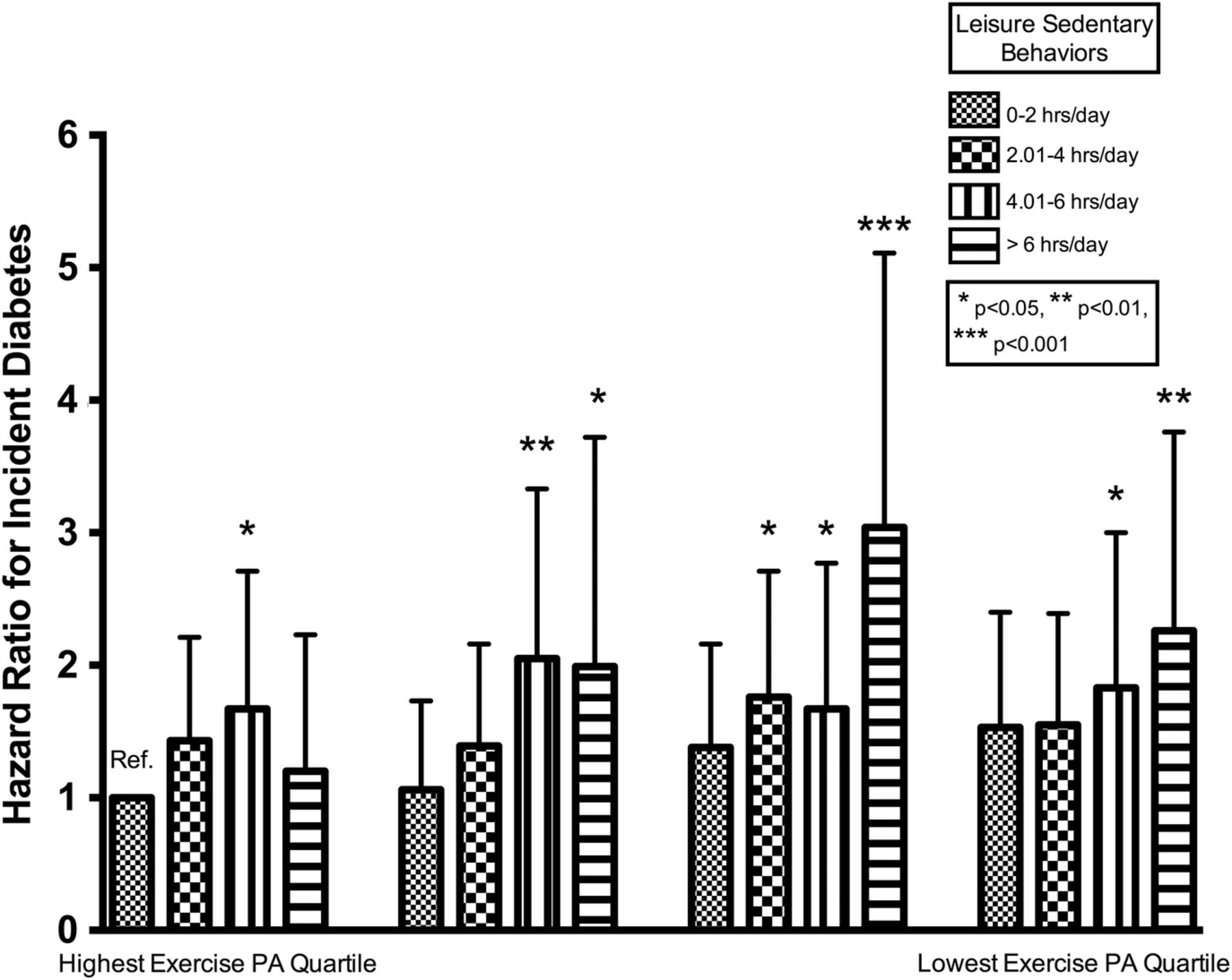 Physical activity, sedentary behaviors and the incidence