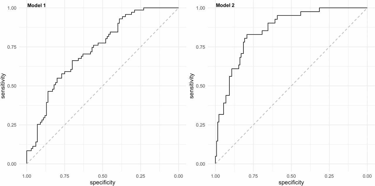 Development of a multivariable prediction model for