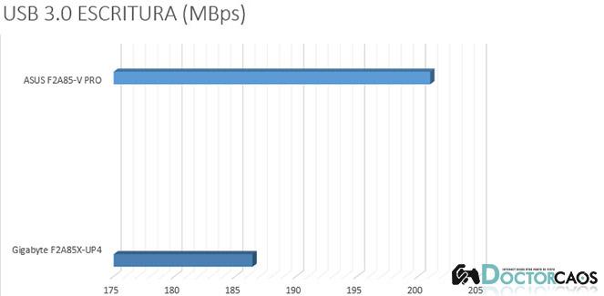USB 3.0 ESCRITURA