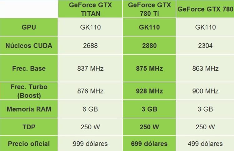 cuadro excell gtx 780 re