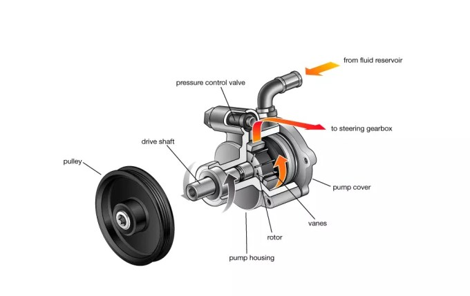 What is a power steering pump
