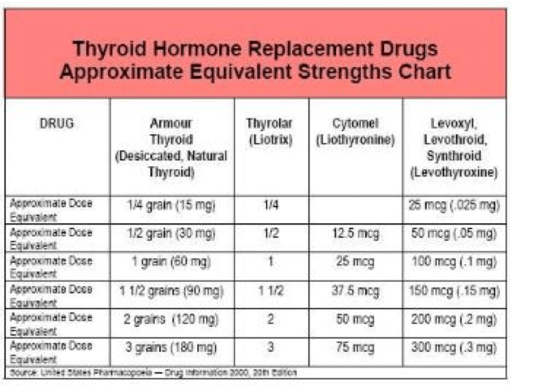 What is the best medication for an underactive thyroid ...