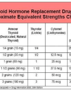 Pay attention to charts like these and make sure you are not getting too much or little of the medications need also what is best medication for an underactive thyroid dr alan rh drchristianson