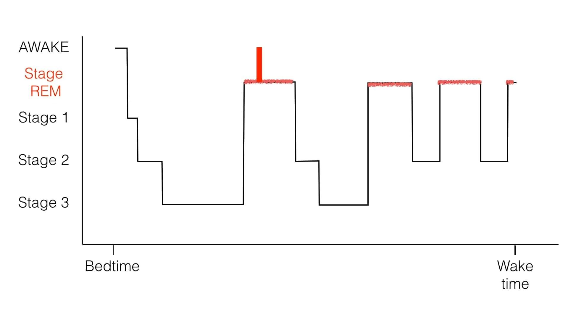 night plot diagram uml function behavioral sleep problems in kids toddler wakings a normal of the vertical red line is single brief awakening