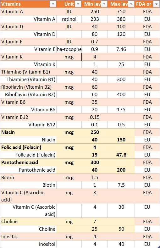 FDA vs EU requirements for infant formula - vitamins