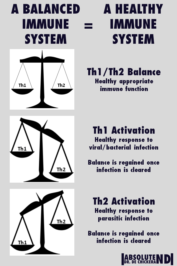 Picture of weight balance scales. 1 balanced and 2 skewed to either side. The out of balanced ones signify immune imbalance. The goal is to keep things balanced.