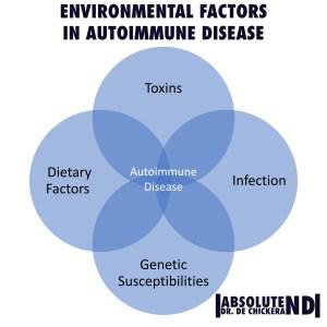 Autoimmune_environmental Triggers