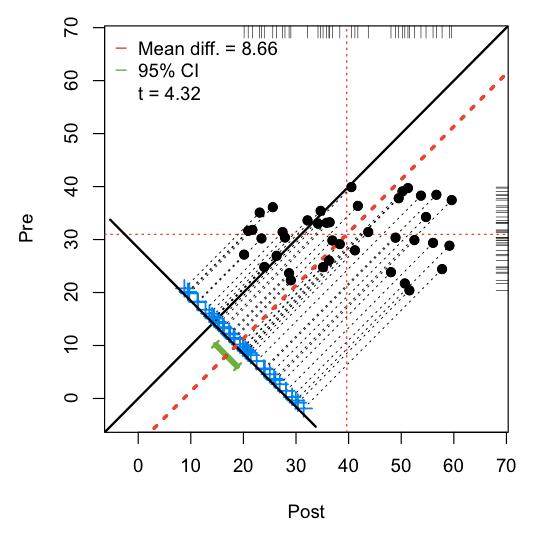 Dependent Sample Assessment Plots Using granova and R