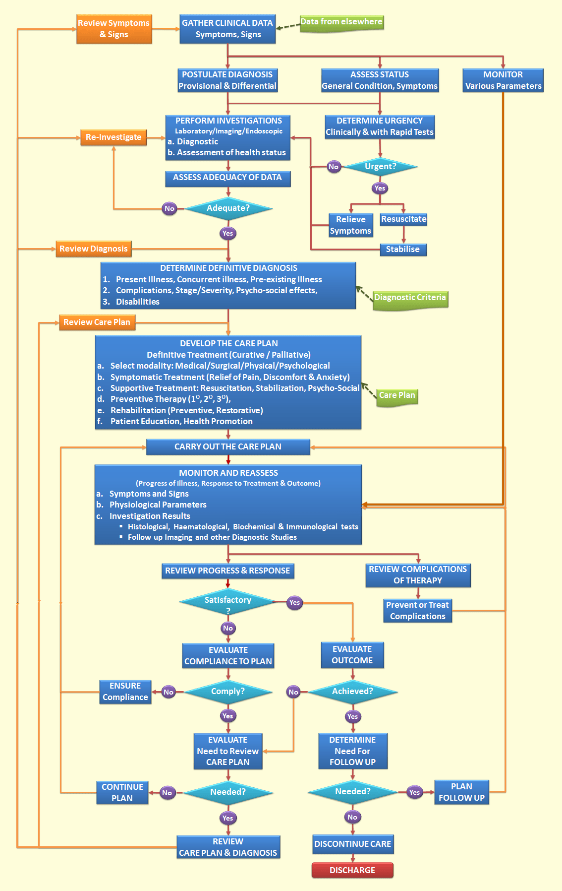 nursing workflow diagram examples gfs dream 180 wiring outpatient 28 images diagrams of emr